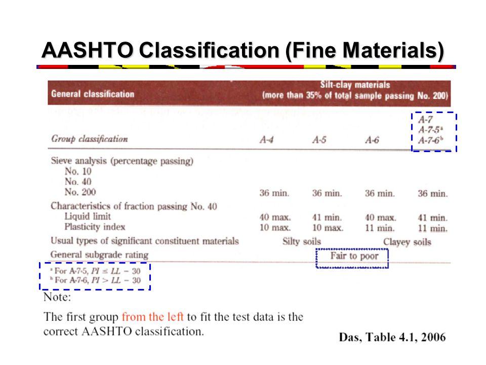 AASHTO Classification (Fine Materials)