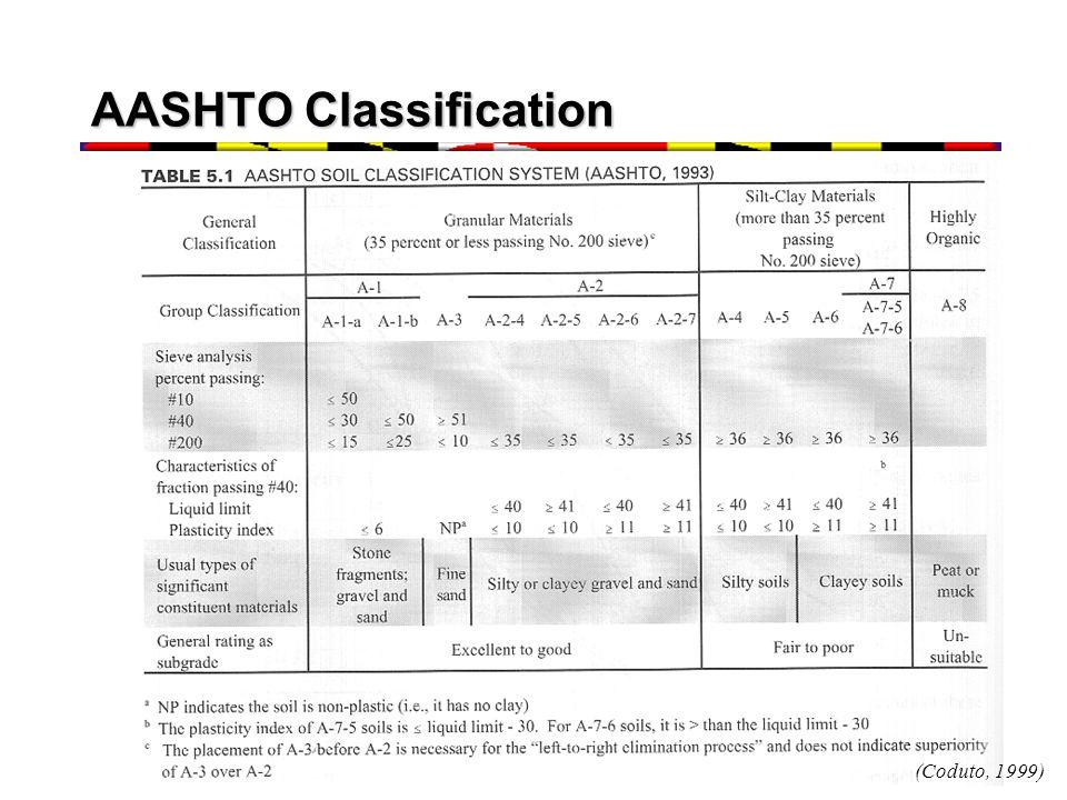 AASHTO Classification