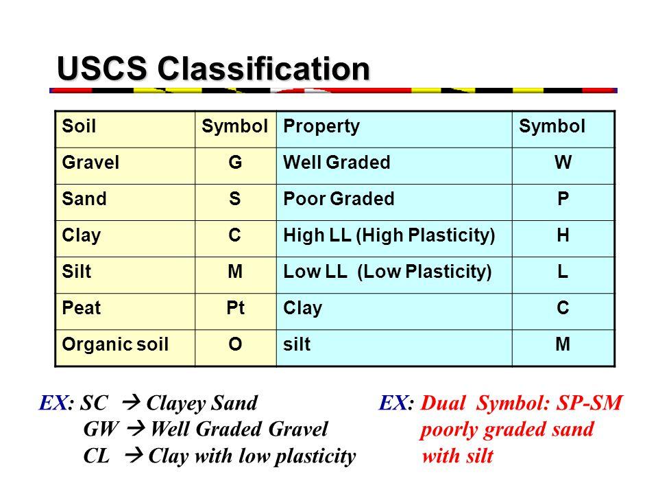 USCS Classification EX: SC  Clayey Sand EX: Dual Symbol: SP-SM
