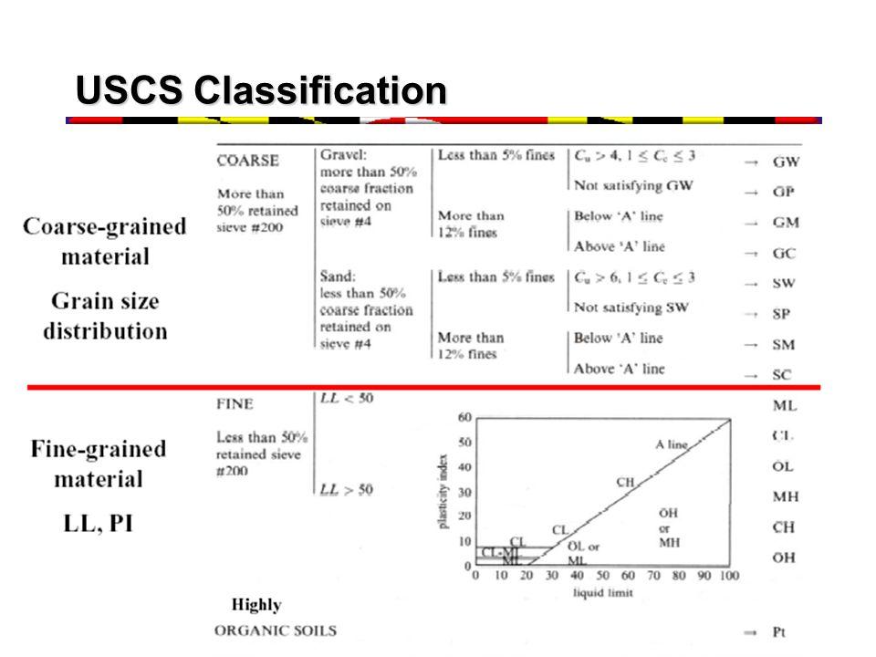 USCS Classification