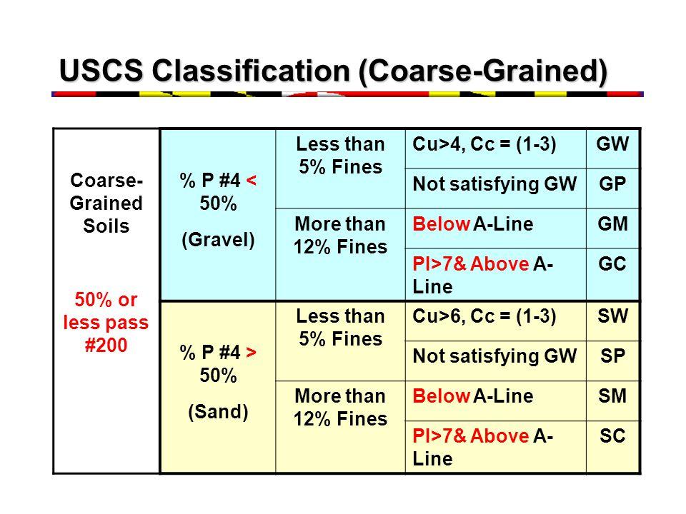 USCS Classification (Coarse-Grained)