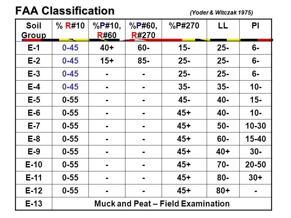 FAA Classification (Yoder & Witczak 1975)