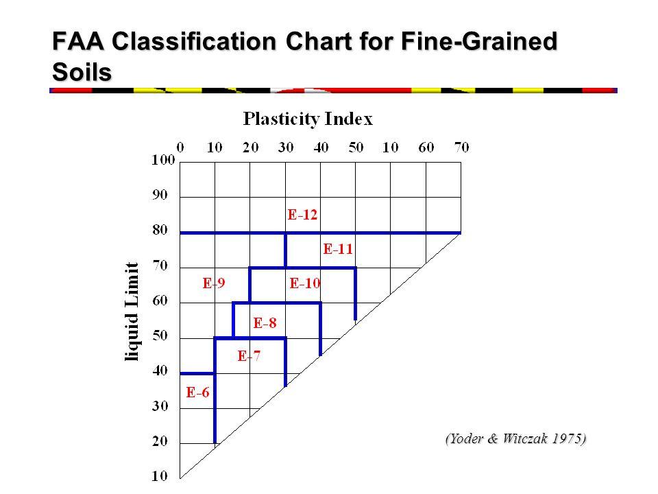 FAA Classification Chart for Fine-Grained Soils