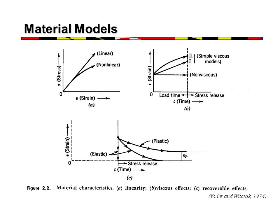 Material Models (Yoder and Witczak, 1974)