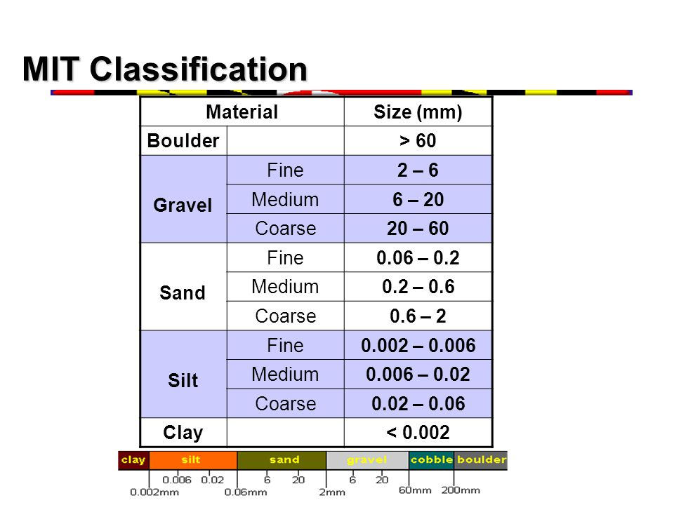 MIT Classification Material Size (mm) Boulder > 60 Gravel Fine