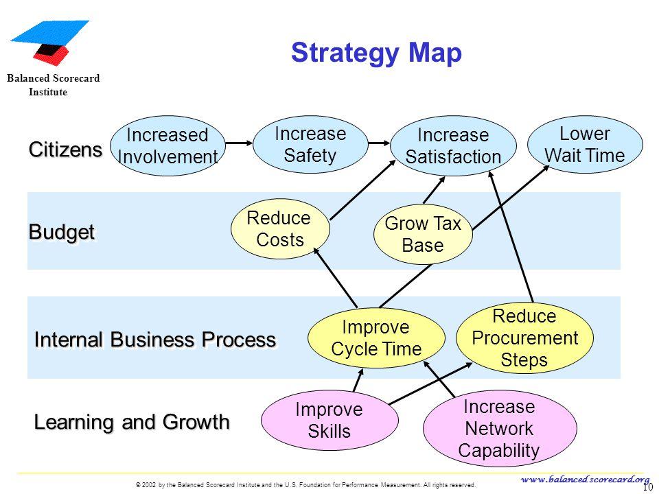 Strategy Map Citizens Budget Internal Business Process