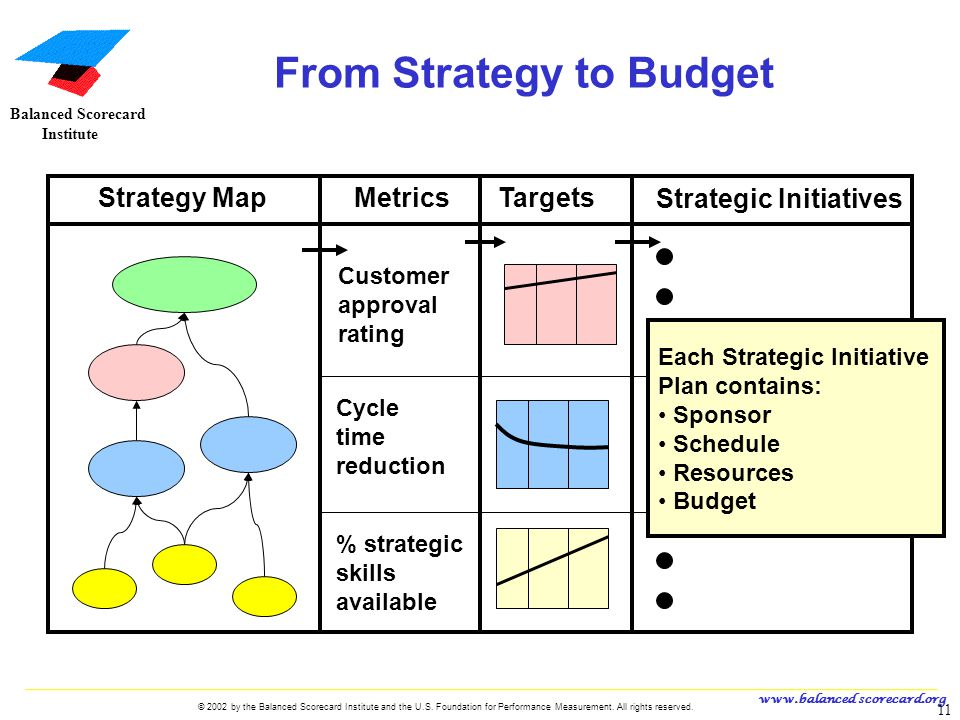 From Strategy to Budget