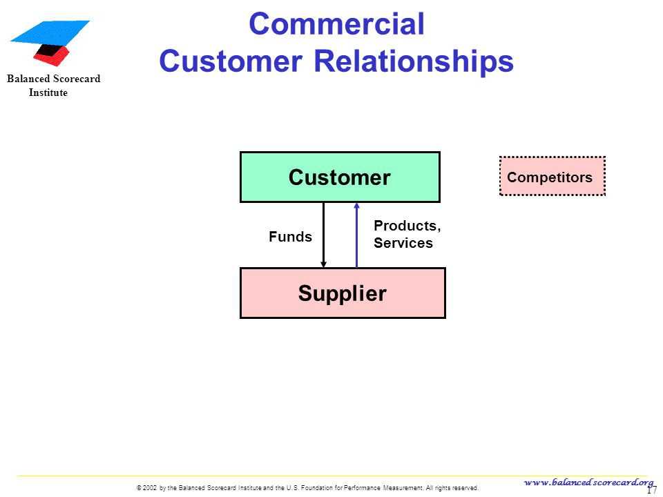 Commercial Customer Relationships
