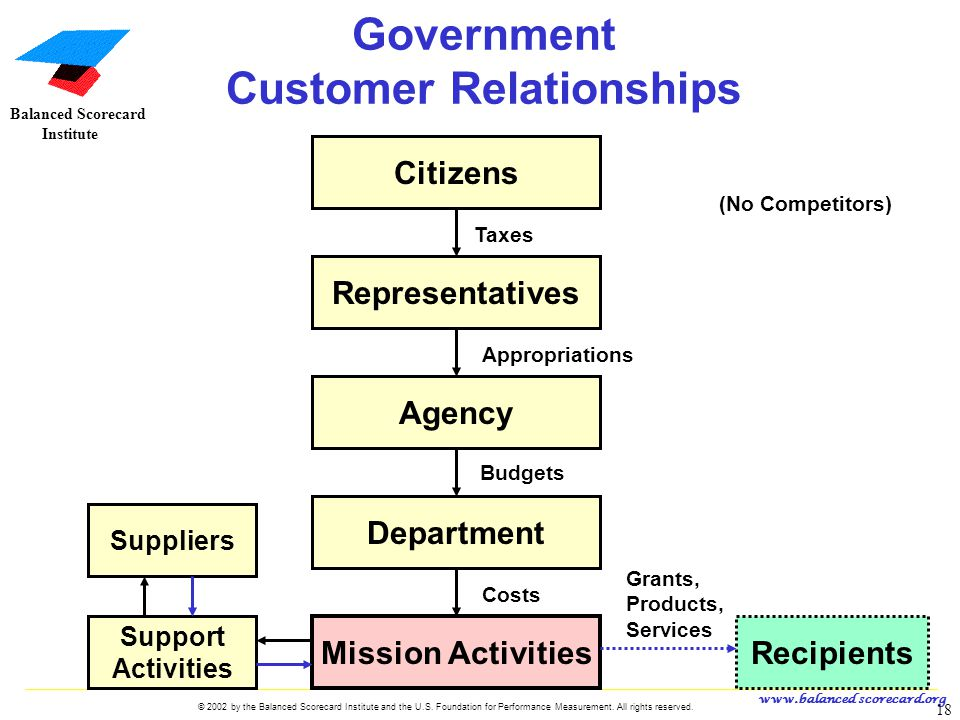 Government Customer Relationships