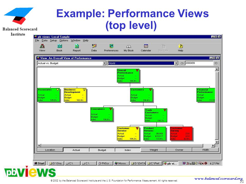 Example: Performance Views