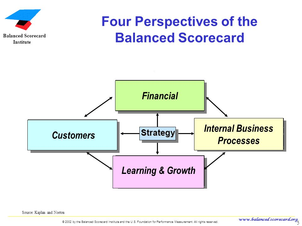 mcdonald s balanced scorecard When building a balanced scorecard, tailor the measures to fit your company's particular challenges that way, you'll be more likely to get the performance you need to succeed 1.