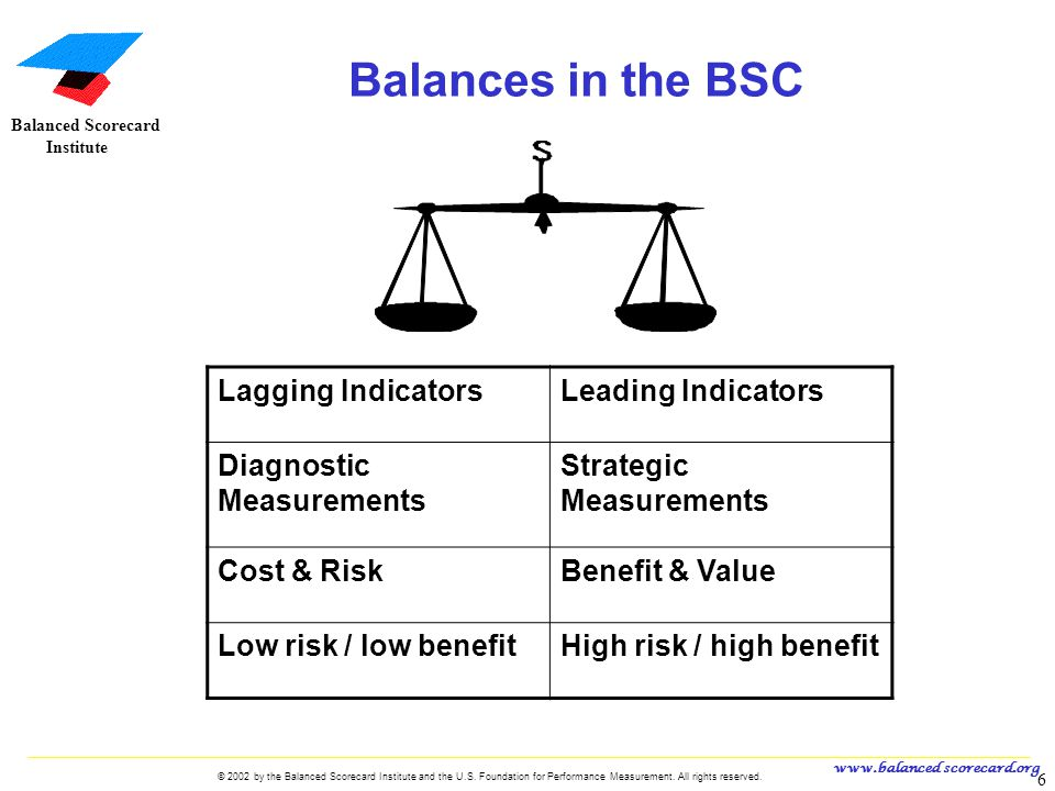 Balances in the BSC Lagging Indicators Leading Indicators