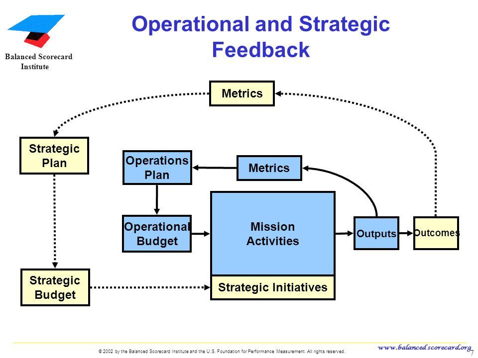 Operational and Strategic Feedback