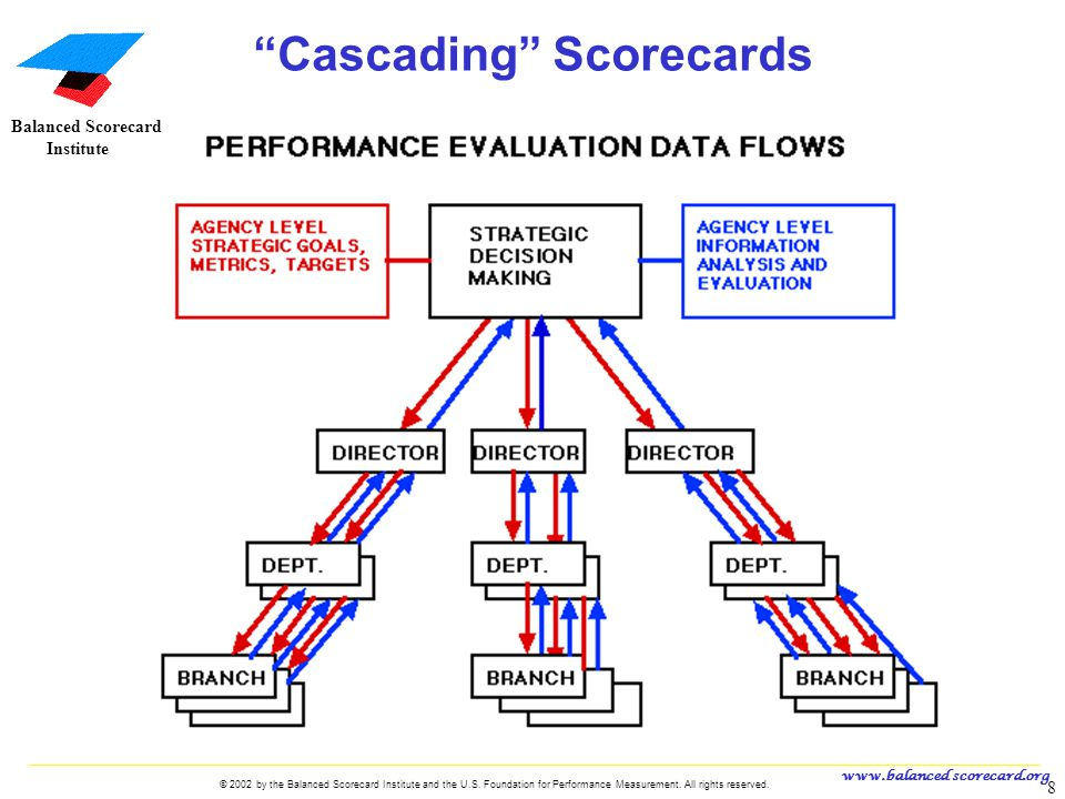 Cascading Scorecards