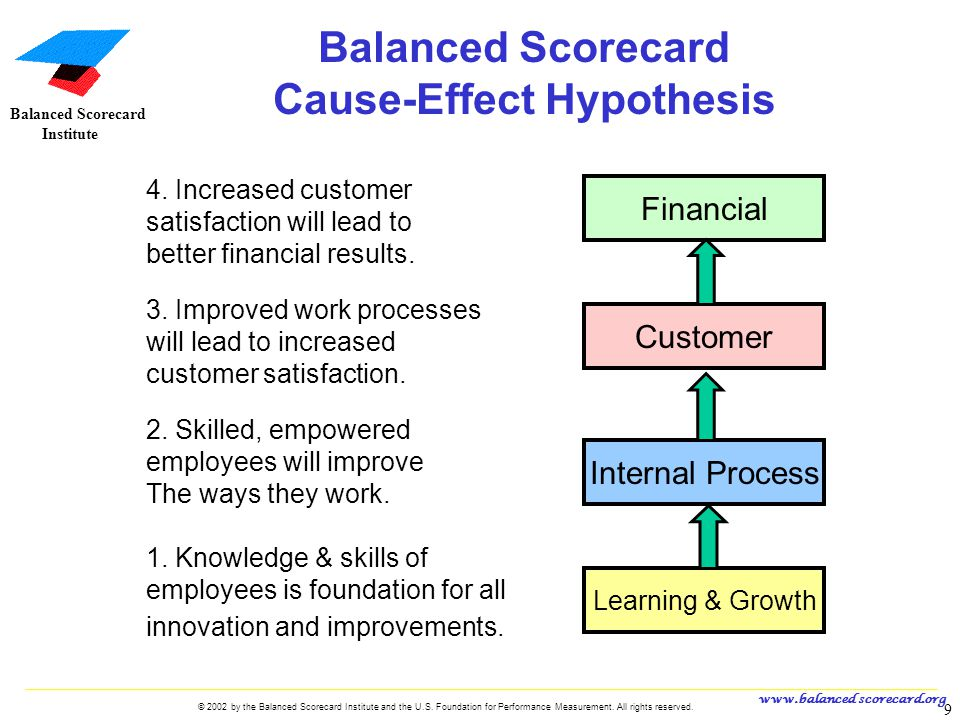 Balanced Scorecard Cause-Effect Hypothesis