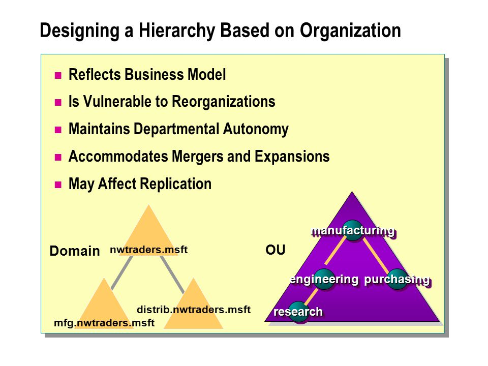 Designing a Hierarchy Based on Organization