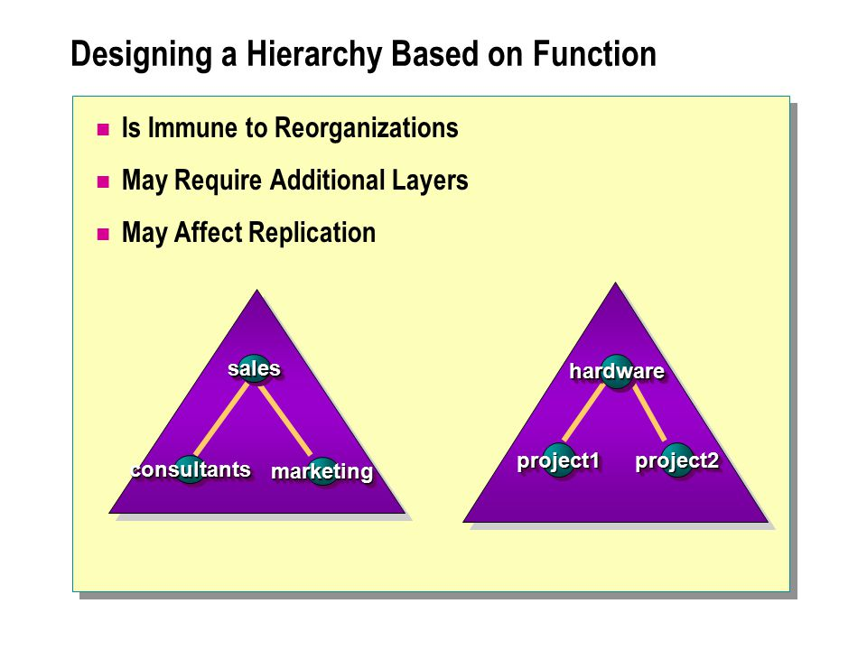 Designing a Hierarchy Based on Function