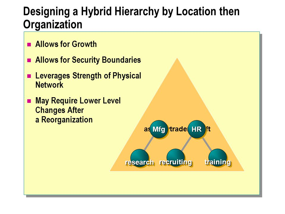 Designing a Hybrid Hierarchy by Location then Organization