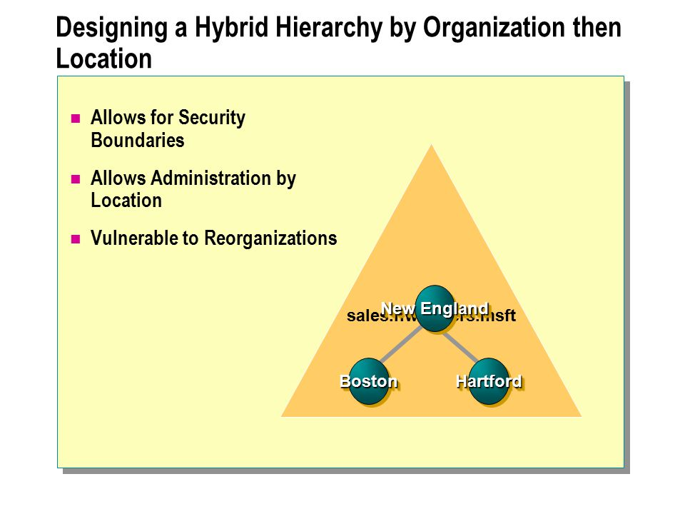 Designing a Hybrid Hierarchy by Organization then Location