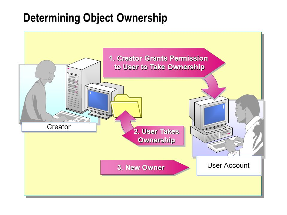 Determining Object Ownership
