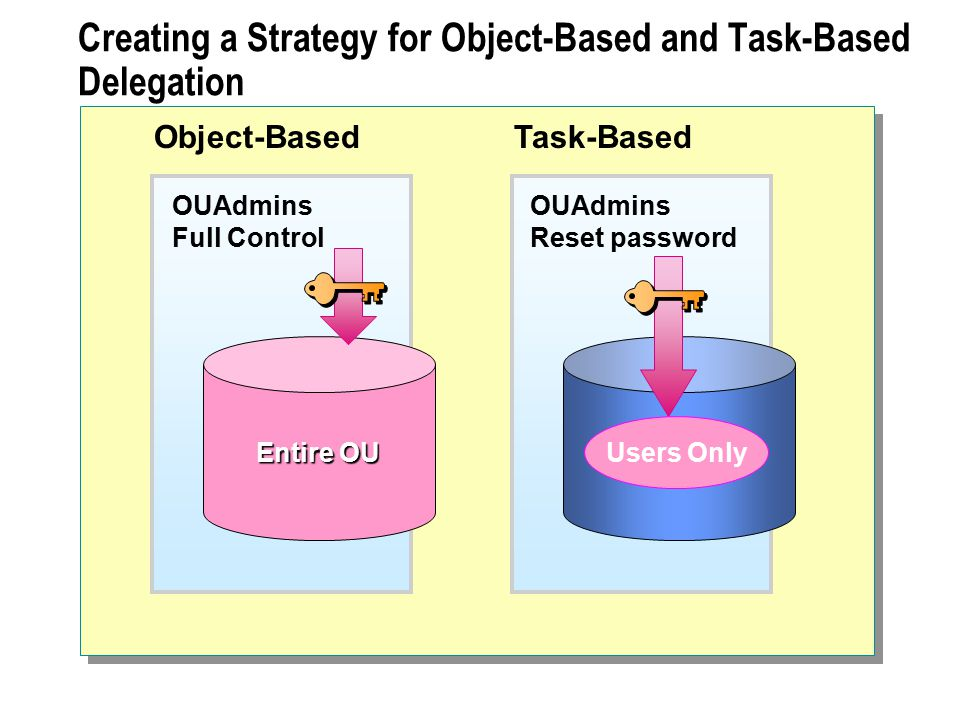 Creating a Strategy for Object-Based and Task-Based Delegation