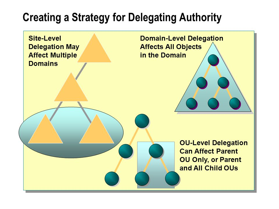 Creating a Strategy for Delegating Authority