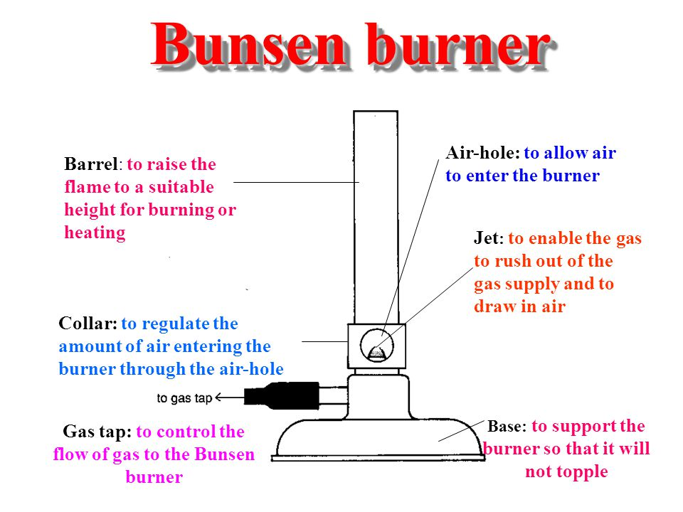 Bunsen burner Air-hole: to allow air to enter the burner