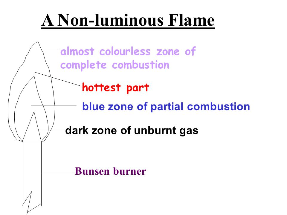 A Non-luminous Flame almost colourless zone of complete combustion
