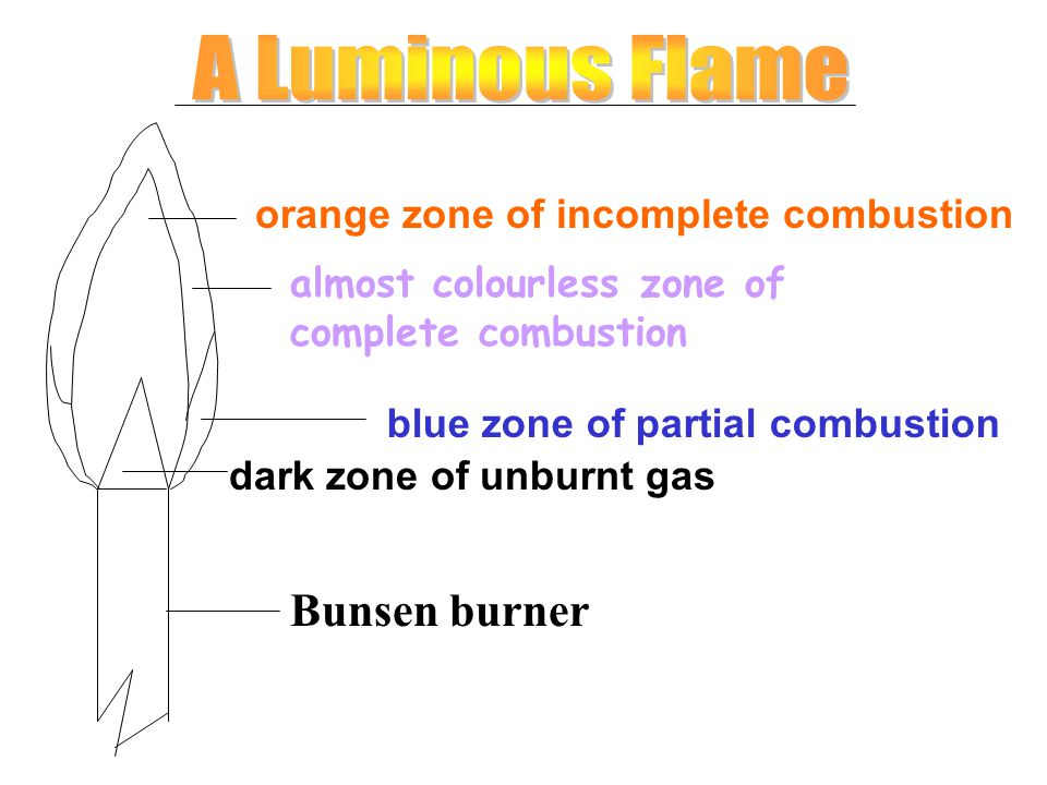 A Luminous Flame Bunsen burner orange zone of incomplete combustion