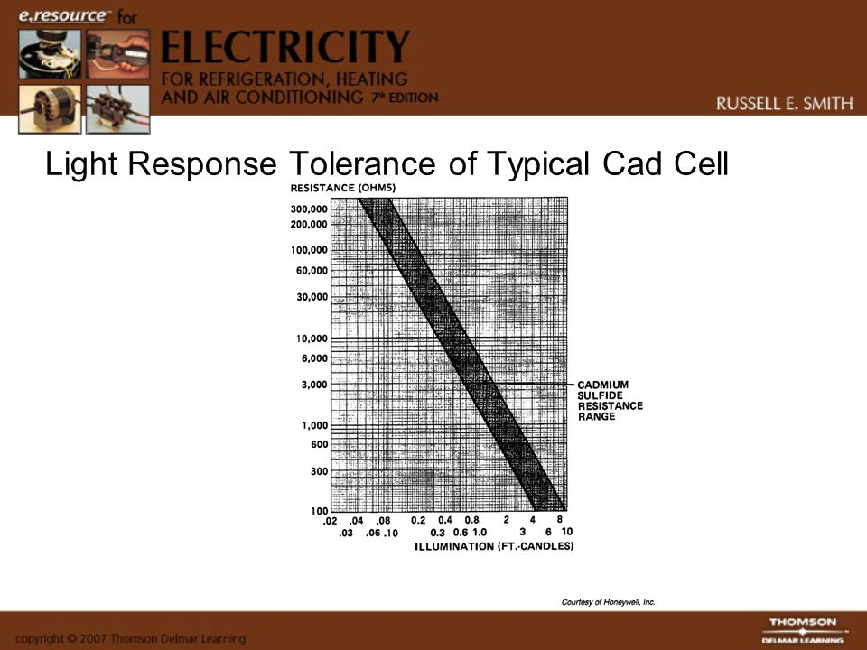 Light Response Tolerance of Typical Cad Cell