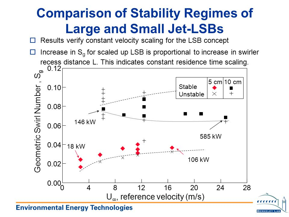 Comparison of Stability Regimes of Large and Small Jet-LSBs