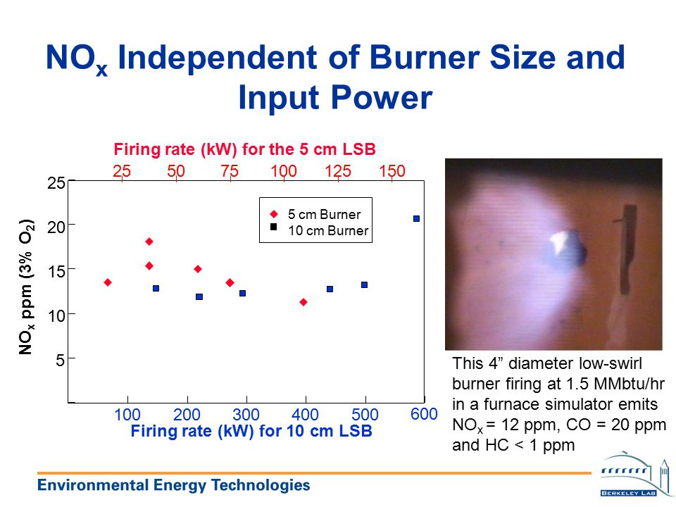 NOx Independent of Burner Size and Input Power