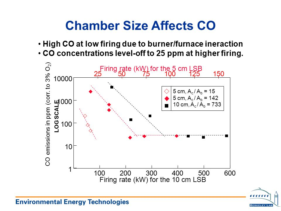 Chamber Size Affects CO