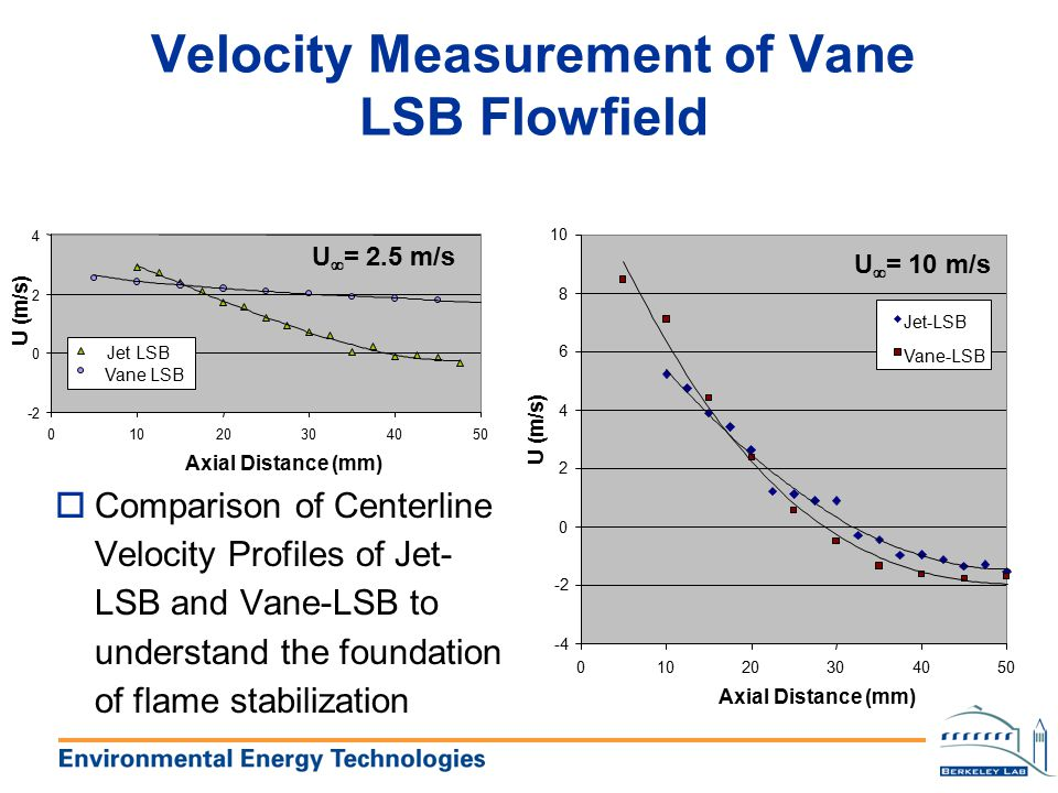 Velocity Measurement of Vane LSB Flowfield