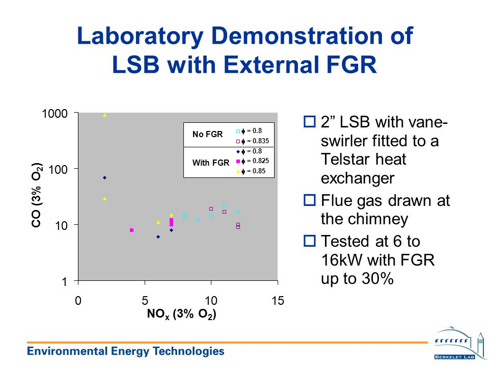 Laboratory Demonstration of LSB with External FGR