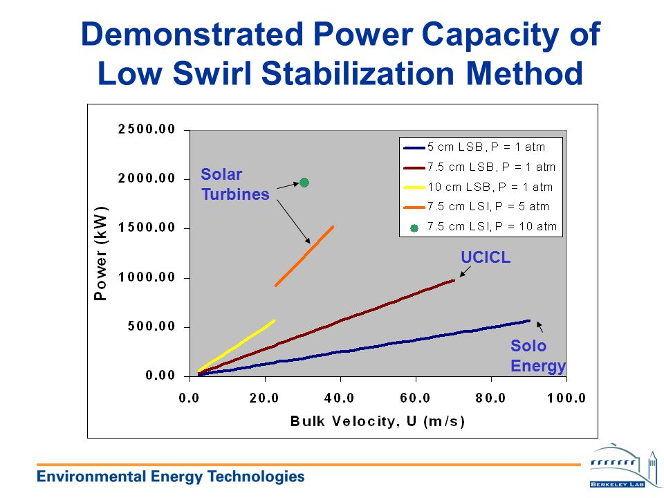 Demonstrated Power Capacity of Low Swirl Stabilization Method