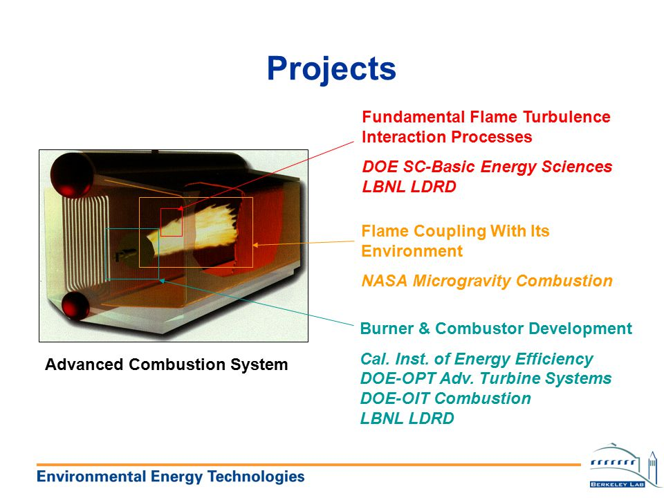 Projects Fundamental Flame Turbulence Interaction Processes
