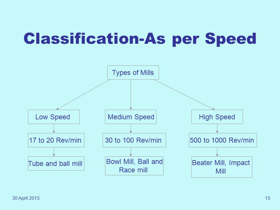 Classification-As per Speed