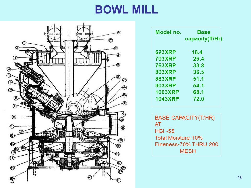 BOWL MILL Model no. Base capacity(T/Hr) 623XRP 18.4 703XRP 26.4