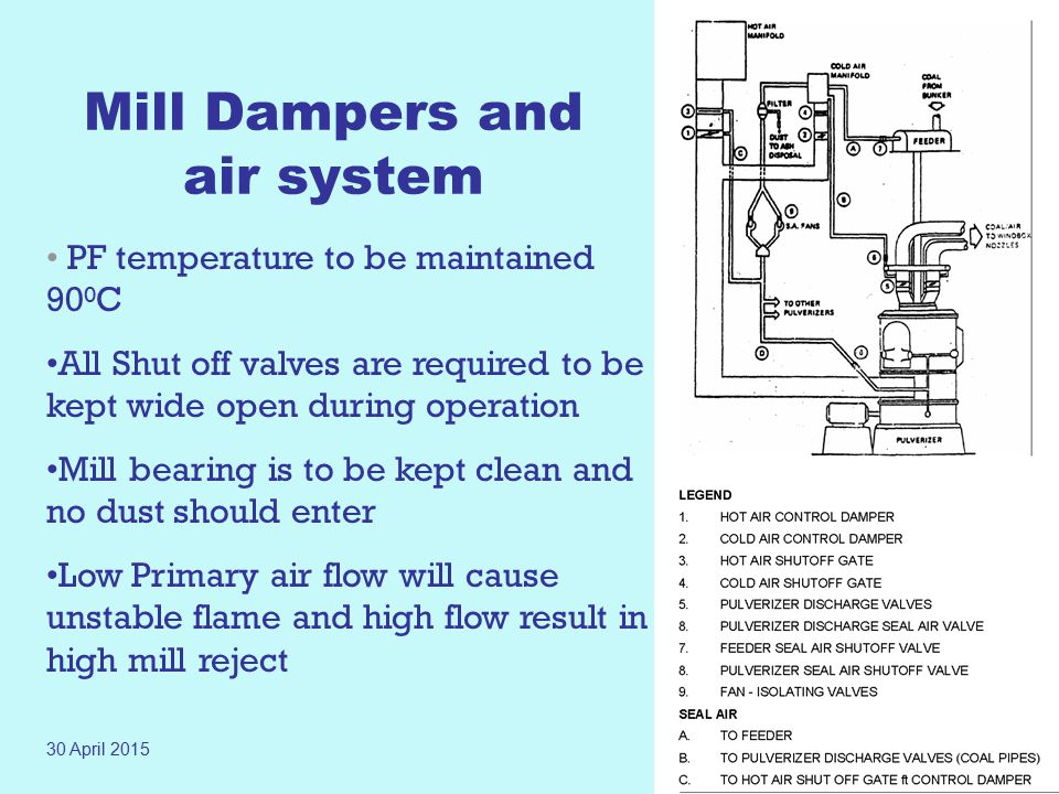 Mill Dampers and air system