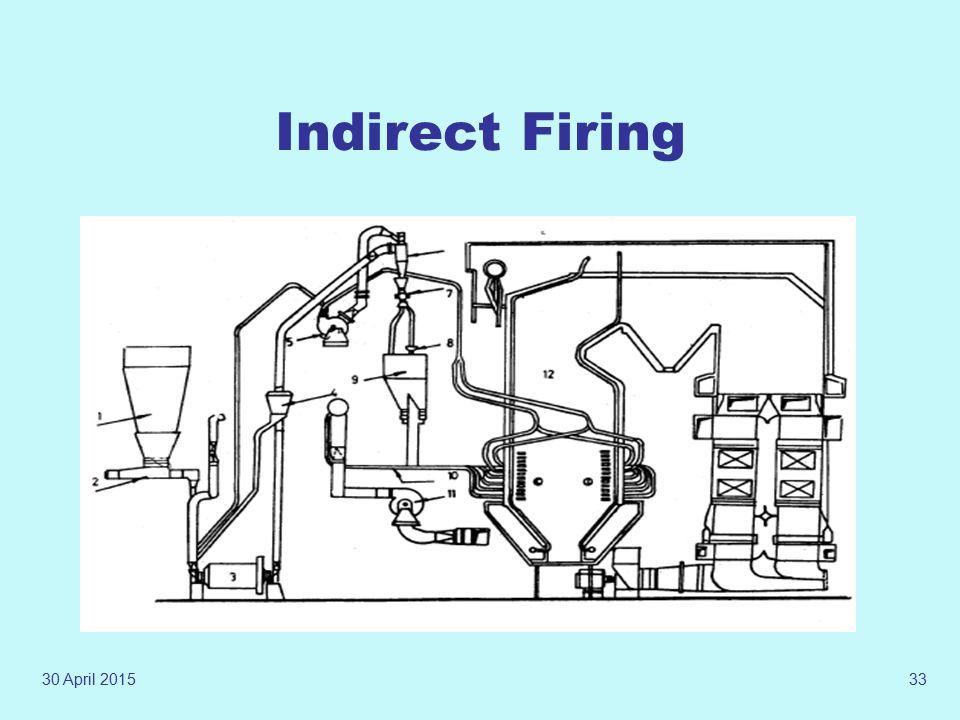 Indirect Firing 13 April 2017
