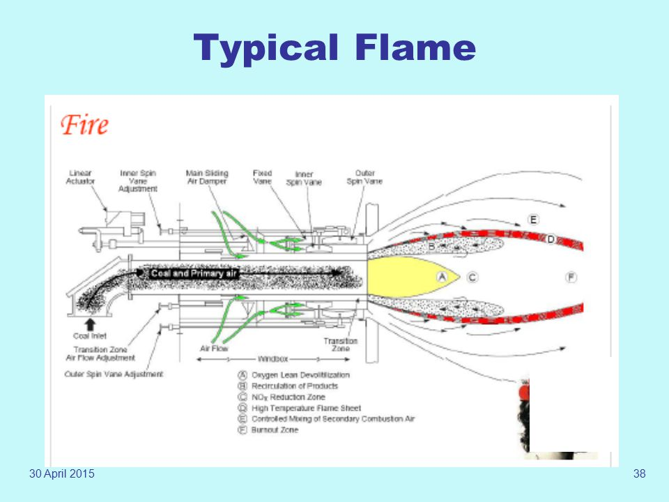 Typical Flame 13 April 2017