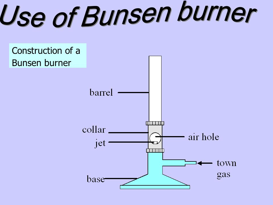 Use of Bunsen burner Construction of a Bunsen burner