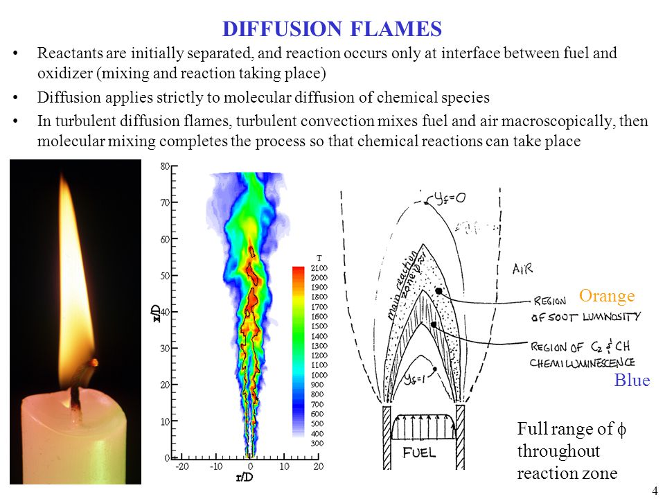 DIFFUSION FLAMES Orange Blue Full range of f throughout reaction zone