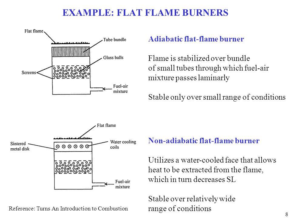 EXAMPLE: FLAT FLAME BURNERS