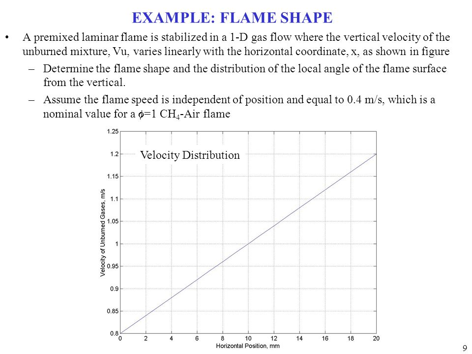 EXAMPLE: FLAME SHAPE