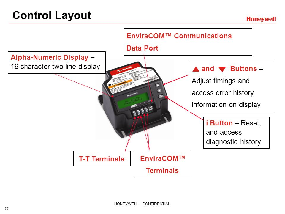 Control Layout EnviraCOM™ Communications Data Port