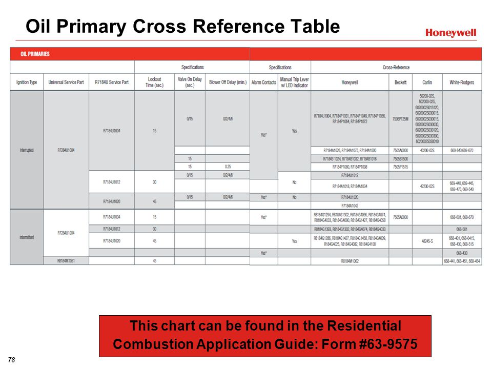 Oil Primary Cross Reference Table