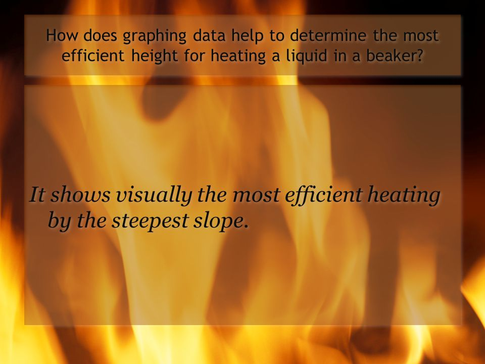 It shows visually the most efficient heating by the steepest slope.
