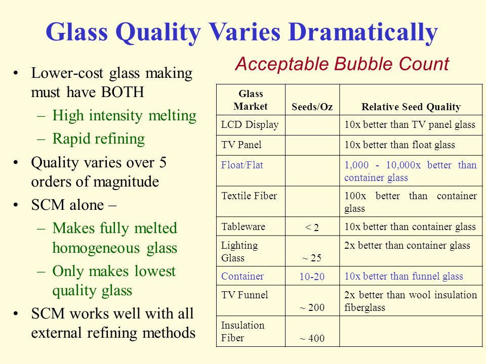 Glass Quality Varies Dramatically